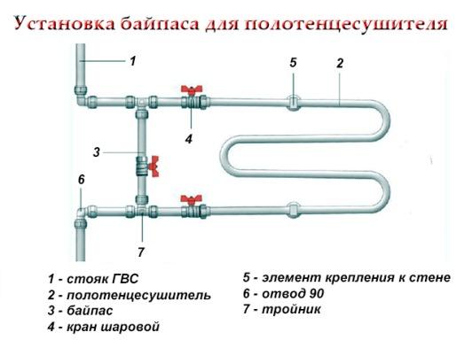 Установка байпаса для полотенцесушителя