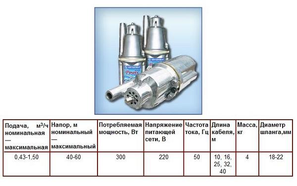 Технические характеристики насосов Ручеек.