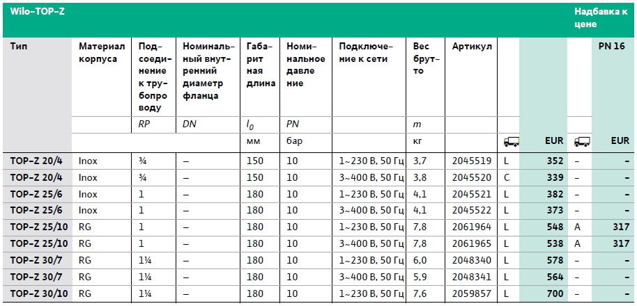 Технические характеристики насосов Wilo-TOP-Z