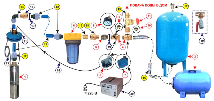 Схема подачи воды в дом с установкой функционального прибора .
