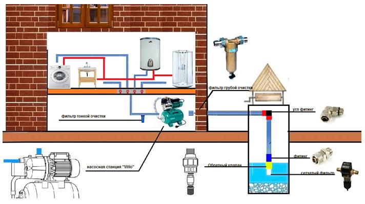 Схема подключения насосной станции.