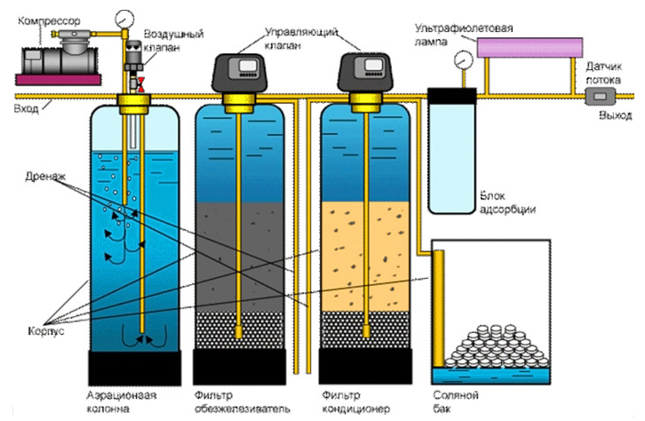 Полноценная система фильтров для частного домовладения.