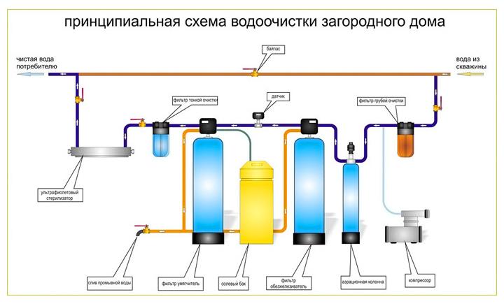 Схема и принцип работы водоочистного устройства.