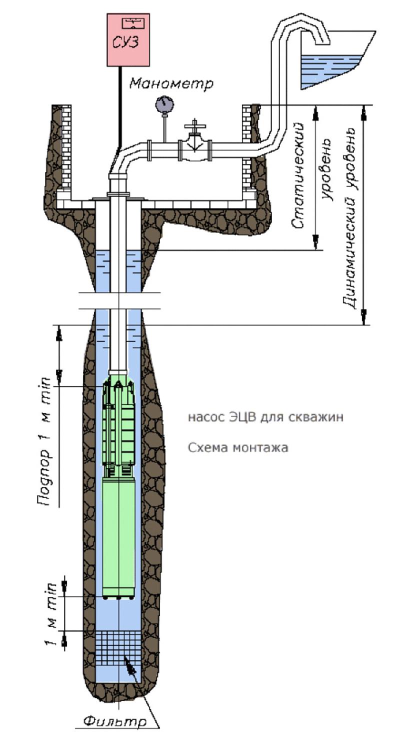 Установка скважинного оборудования и его составляющие.