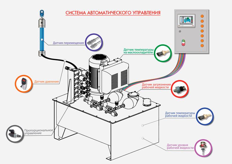 Составляющие системы автоматического управлениями насосами