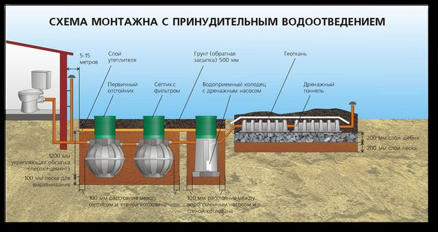Схема обустройства септика с принудительным водоотведением