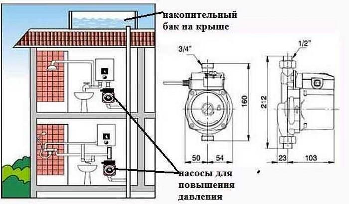 Места установки подкачивающих насосов для воды