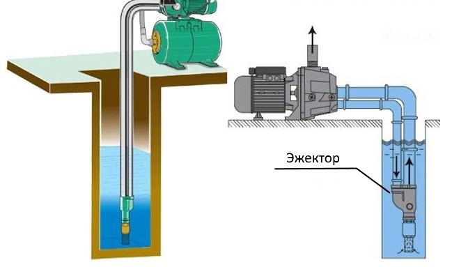 Подключение эжекторного насоса