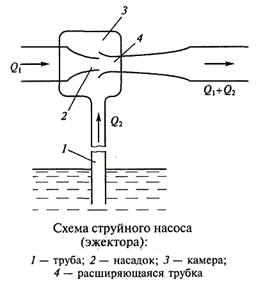 Схема расчета струйного насоса.