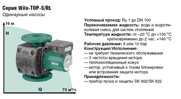 Насос циркуляционный Wilo TOP-RL 30/7,5