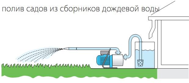 Организация полива с помощью поверхностного насоса из резервуара