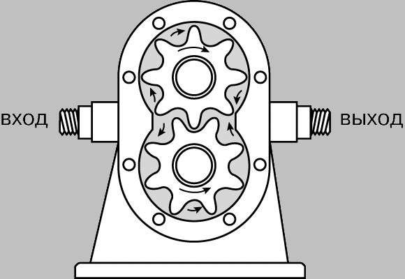 Схема действия шестеренчатого насоса