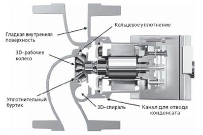 Схема устройства и принципа работы Wilo Stratоs