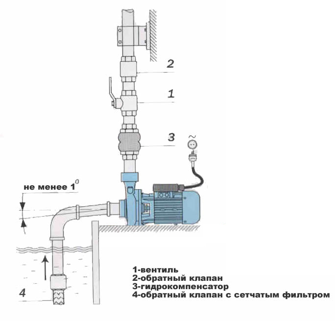 Схема установки фекальных насосов