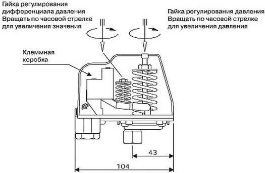 Схема регулирующих механизмов реле давления
