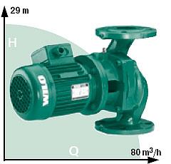 Скорость подачи и высота столба подачи воды насосом с сухим ротором