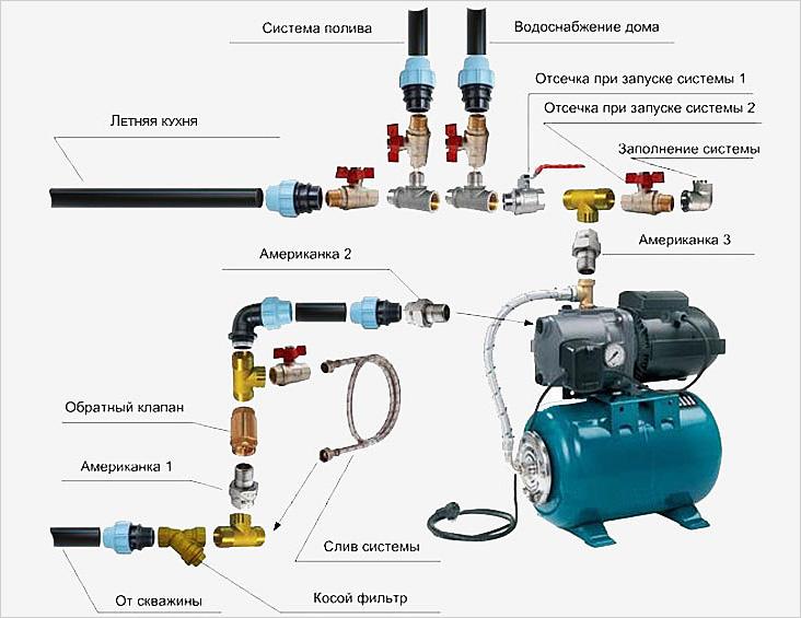 Схема монтажа системы полива с помощью насосной станции