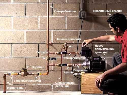 Стабилизация давления воды в трубопроводе с помощью насосной станции