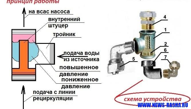 Схема устройства и принцип работы самодельного эжекторного насоса