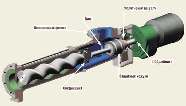 Устройство винтового скважинного насоса