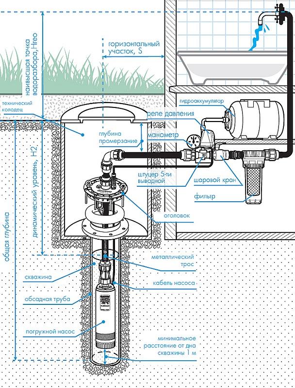 Погружной насос Джилекс Водомет в системе водоснабжения