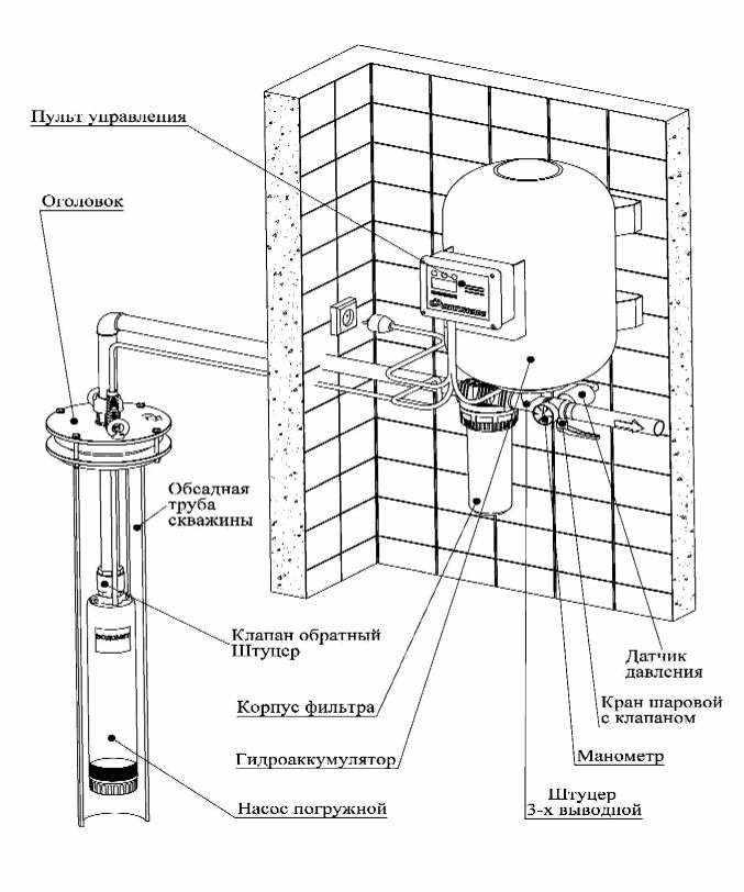 Гидроаккумулятор Джилекс в системе водоснабжения