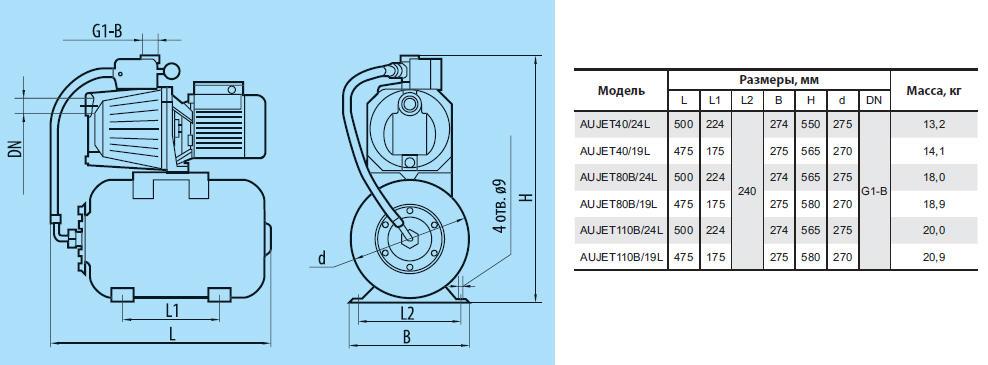 Технические характеристики насосных станций AUJET