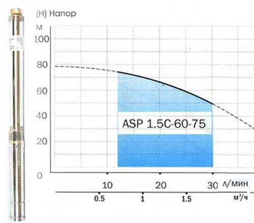 Насос скважинный ASP 1.5C-60-75 D75мм