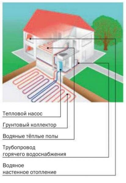 Тепловой насос грунт-вода