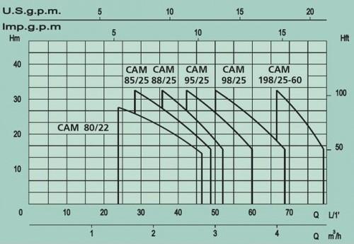 Напорные характеристики насосных станций Marina RSM
