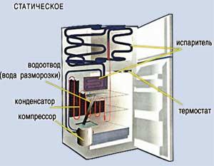 Роль конденсатора в работе холодильника