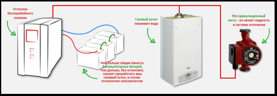 Место ИБП в системе отопления