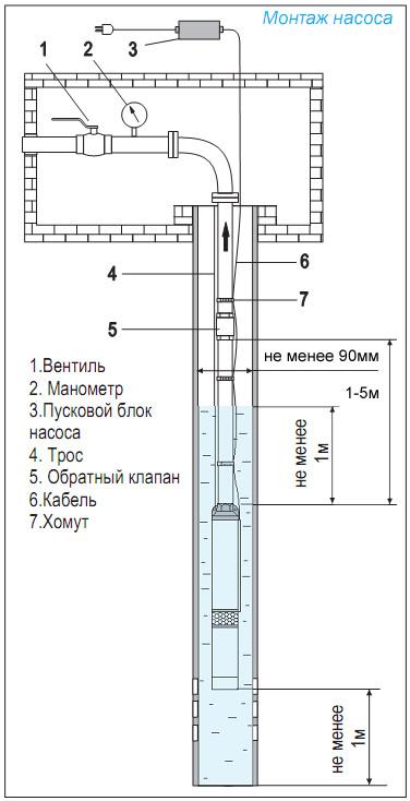 Схема монтажа скважинного насоса