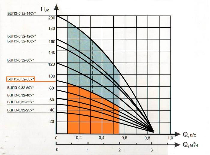 Напорные характеристики насосов БЦПЭ