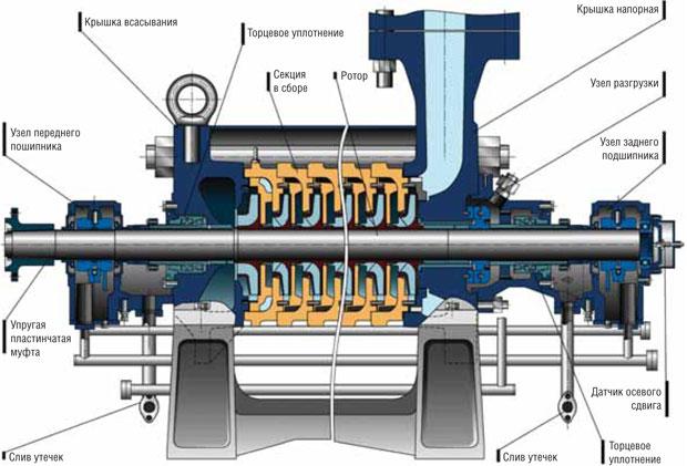 Устройство центробежного секционного насоса