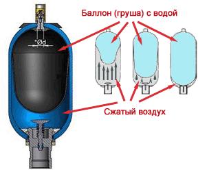 Схема принципа работы бака для насосной станции