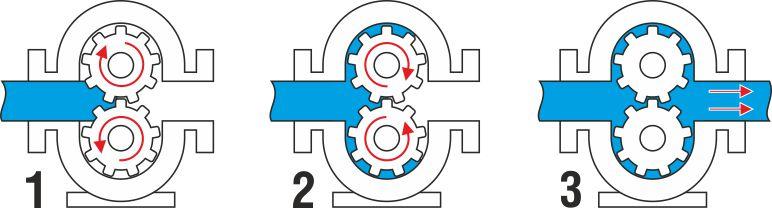 Как работают шестеренчатые насосы