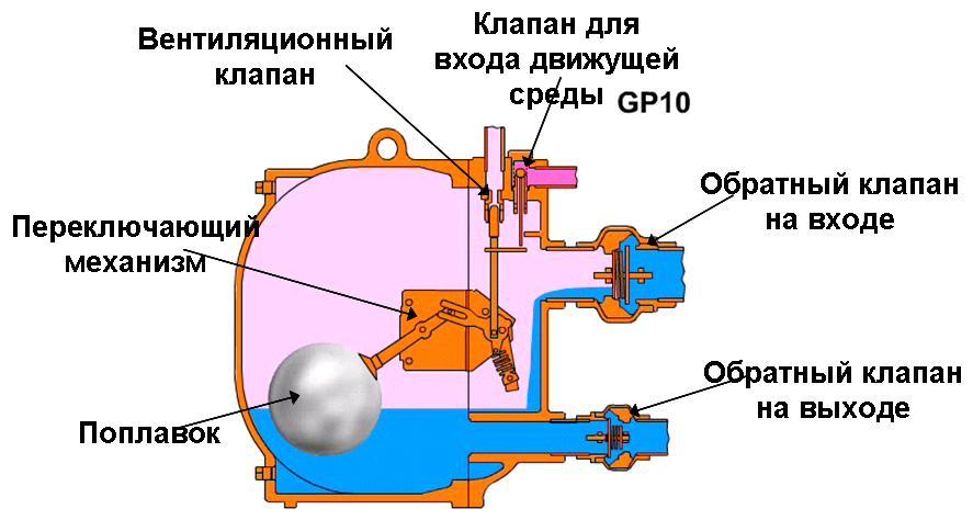 Принцип работы конденсатного насоса