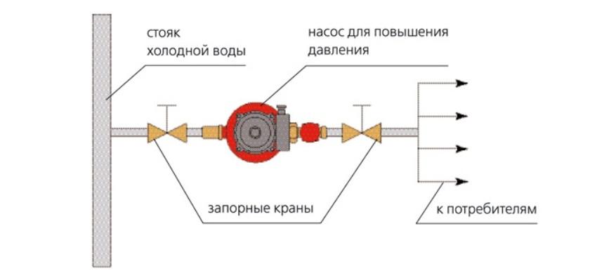 Схема подключения насоса для повышения давления