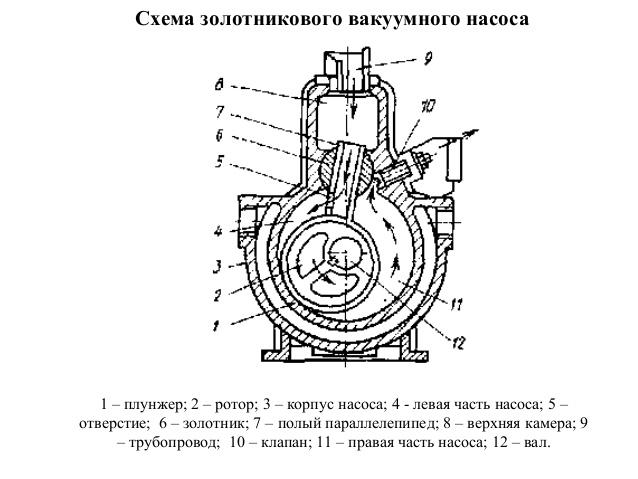 Схема золотникового вакуумного насоса