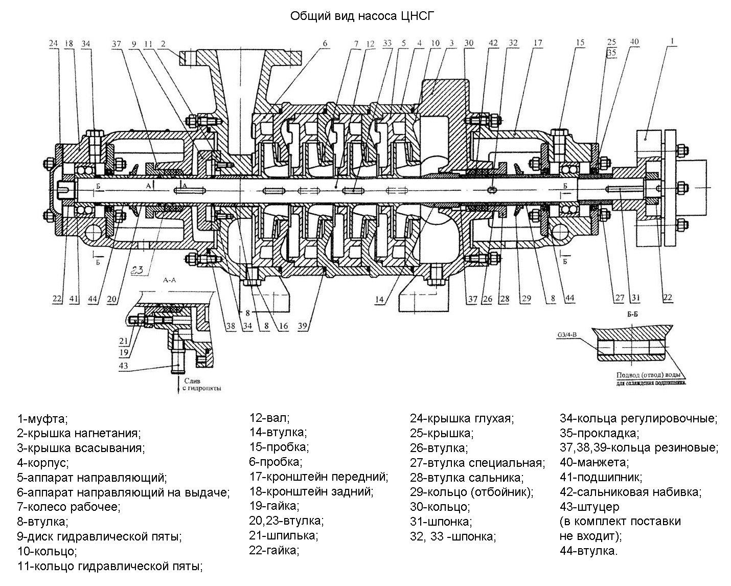 Схема насоса ЦНСг
