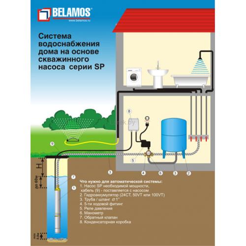 Организация водоснабжения дома с помощью скважинного насоса Беломос
