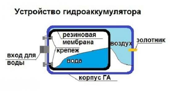Устройство гидроаккумулятора