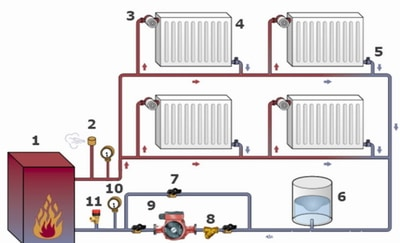 Схема системы отопления с циркуляционным насосом