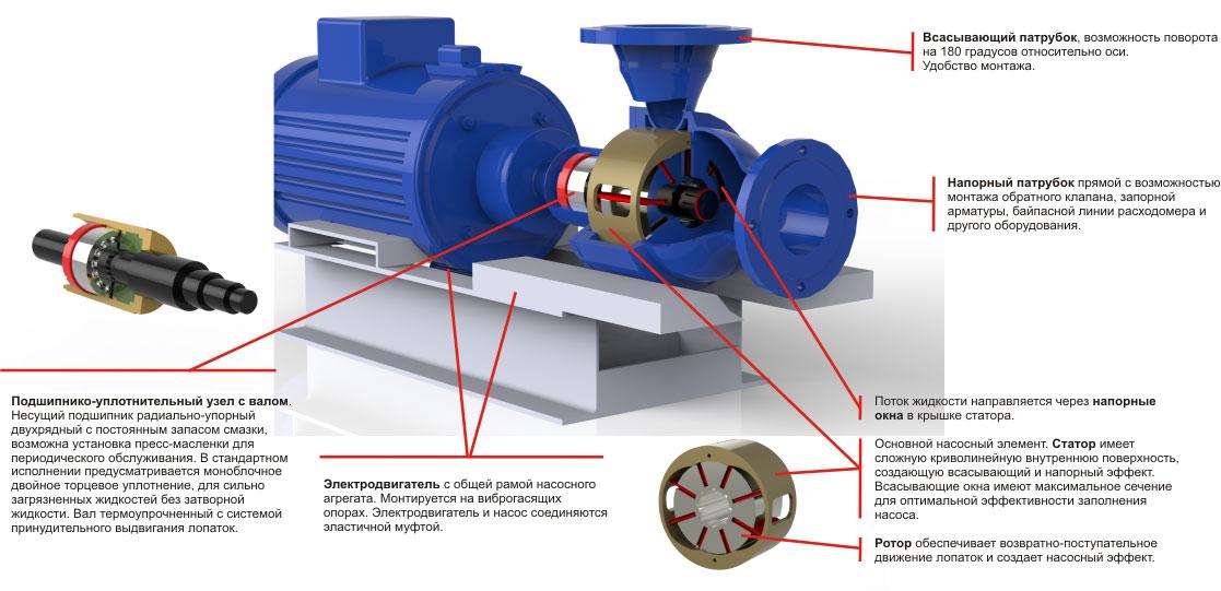 Герметичный насосный агрегат в коррозионно-стойком исполнении
