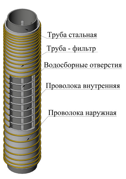 Проволочный фильтр для воды