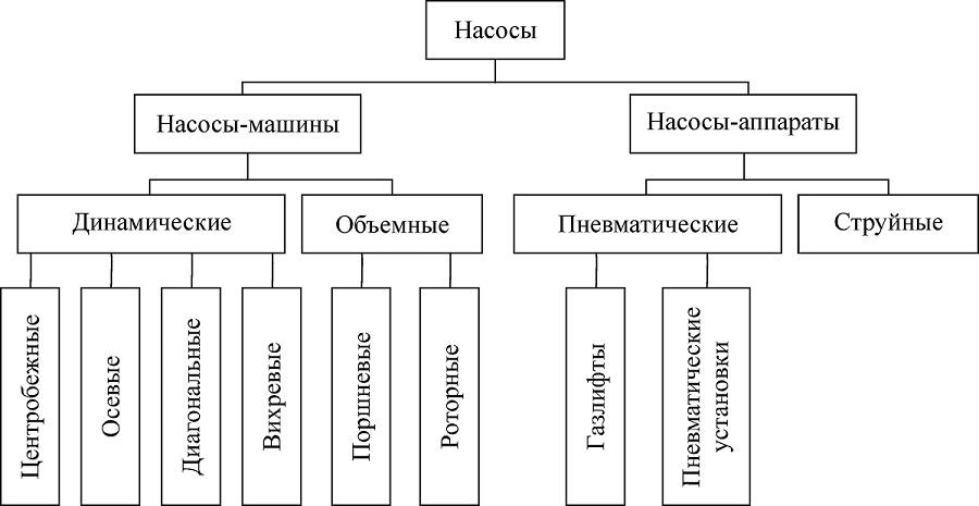Классификация насосов