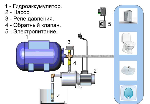 Базовая комплектация насосной станции.