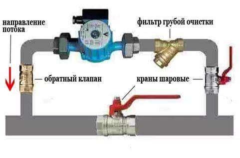 Установка циркуляционного насоса в систем отопления