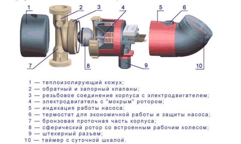 Составные части рециркуляционного насоса